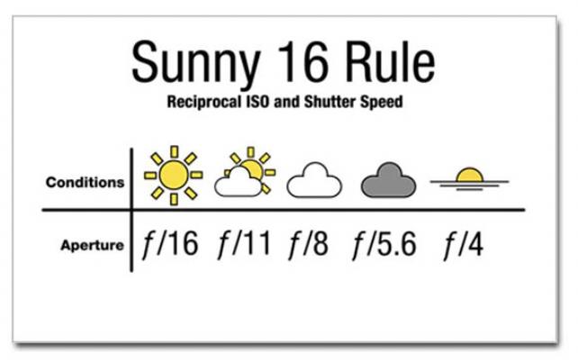 Lichtmeting volgens de sunny f/16 methode